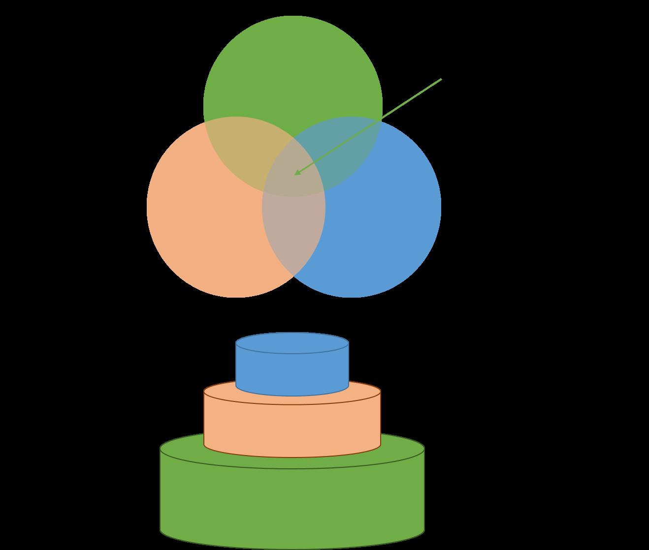 hållbar utveckling 3 dimensioner version 2