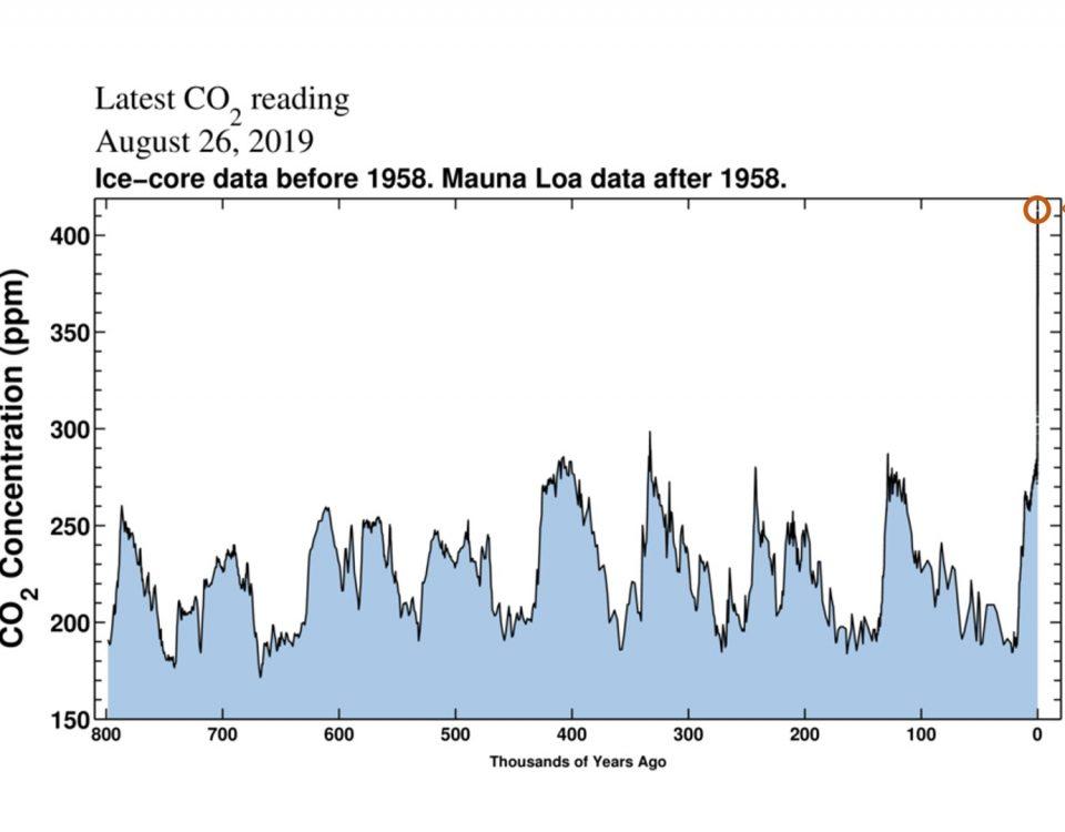 CO2 ppm i atmosfären över tid